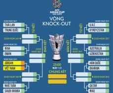 Top 10 đội bóng mạnh nhất vòng đấu loại Asian Cup 2019