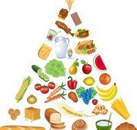 Top 10 Lời khuyên dinh dưỡng hợp lý đến năm 2020
